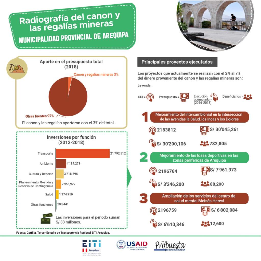 thumbnail of Municipalidad Provincial de Arequipa